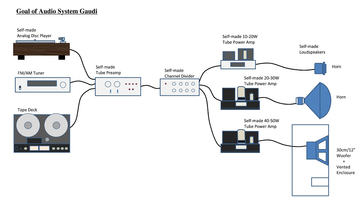 tonochi's audio room - gaudi,Block diagram,Sound System Block Diagram