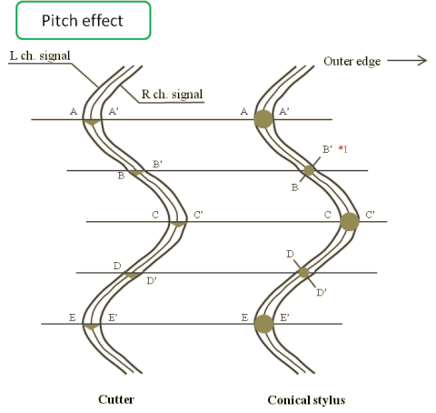 Pitch effect